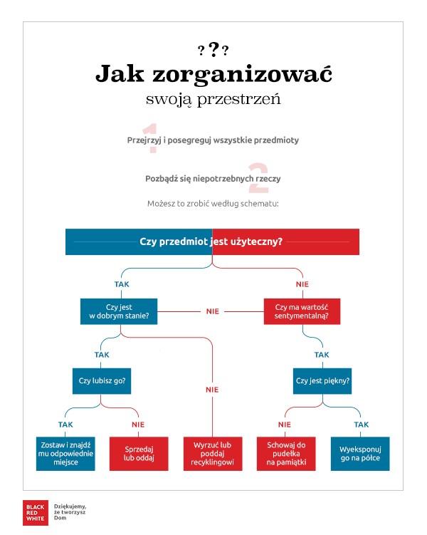 Infografika porządek w domu